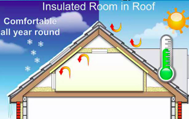 So if you're eligible for free room in roof insulation, the insulation team  will start by determining whether you have a loft room or an attic room.